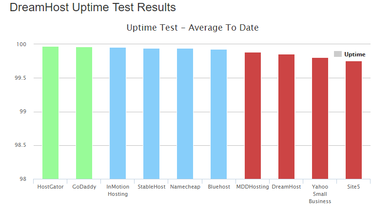 Dreamhost Uptime Comparision