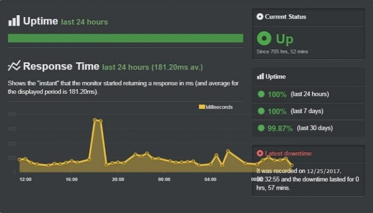 ipage uptime history