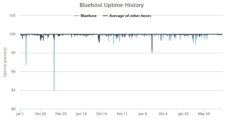 bluehost web hosting uptime history