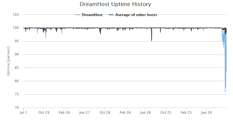Dreamhost Uptime History