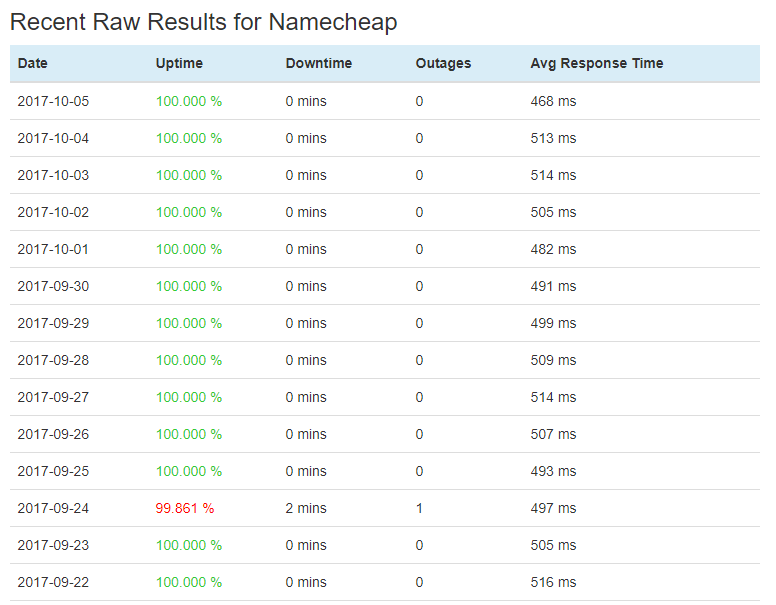 Namecheap Recent Uptime Report