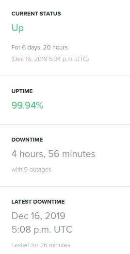 a2 hosting uptime status